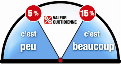 daily-value-meter-FRENCH